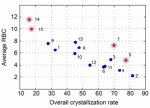 A publicly available crystallisation data set and its application in machine learning (M. Pillong, C. Marx, P. Piechon, J.G.P. Wicker, R.I. Cooper and T. Wagner)